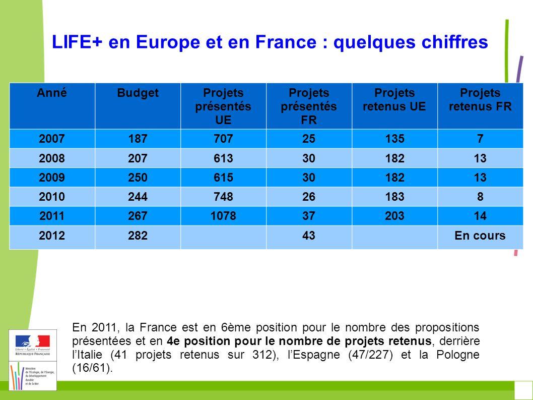 LIFE+ en France: répartition par volet AnnéNature et BioEnvInfo 20072/75/141/4 20085/108/130/7 20093/49/150/4 20103/95/150/2 20111/612/271/4 2012/5/36/2 TOTAL (sans 2012) 14/3639/842/21 Pour les projets LIFE+ 2012, montant moyen de laide sollicitée : 1 610 282