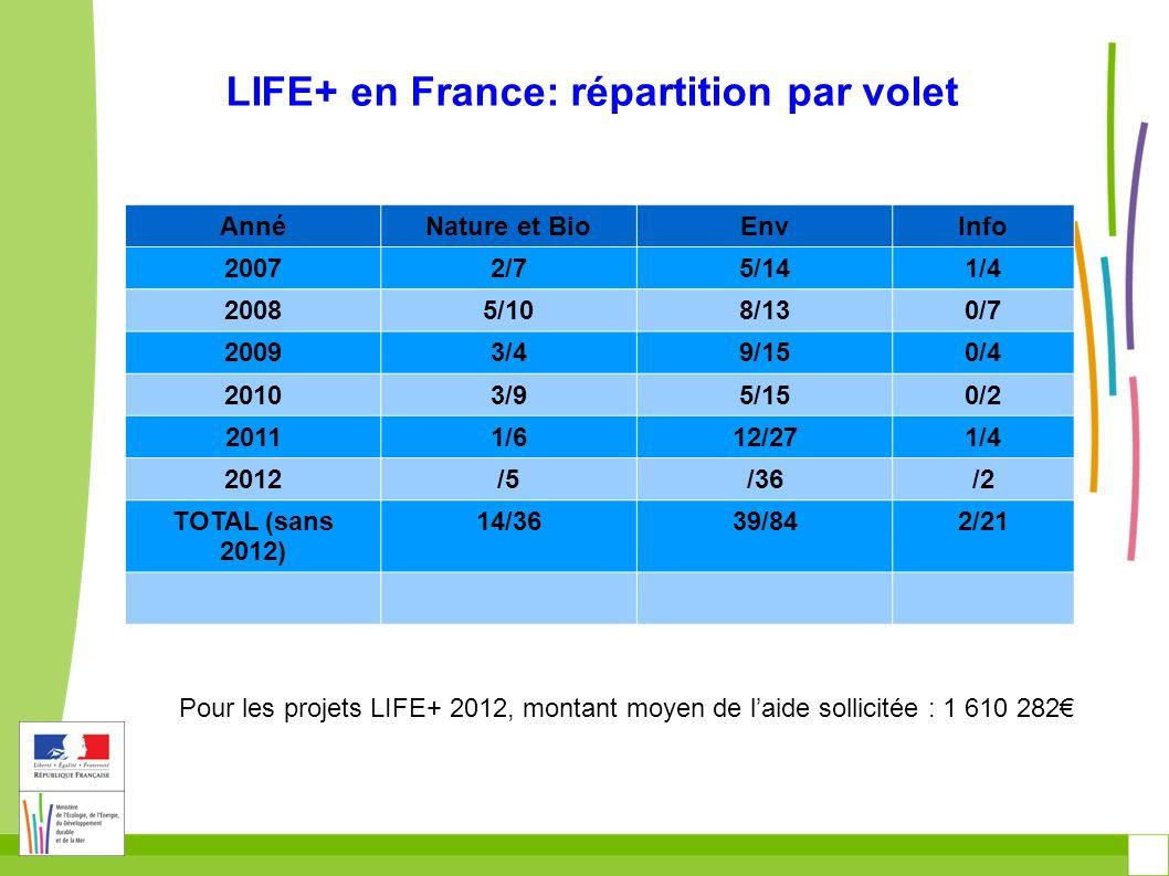 LIFE+ en France: répartition par volet Chiffres 2011 ~268 M 202 projets NAT/ BIO 76 Projets 136 M LIFE+ 1/ 1,1 M ENV 113 projets124,4 M LIFE+ 12/ 18,8M INFO 13 projets7,2 M 1/ 480 K