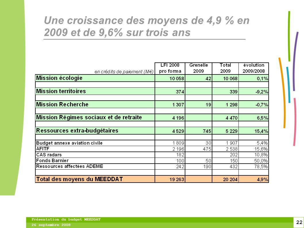 22 22 Présentation du budget MEEDDAT 26 septembre 2008 Une croissance des moyens de 4,9 % en 2009 et de 9,6% sur trois ans