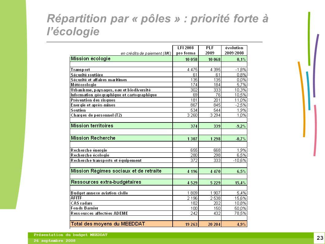 23 23 Présentation du budget MEEDDAT 26 septembre 2008 Répartition par « pôles » : priorité forte à lécologie