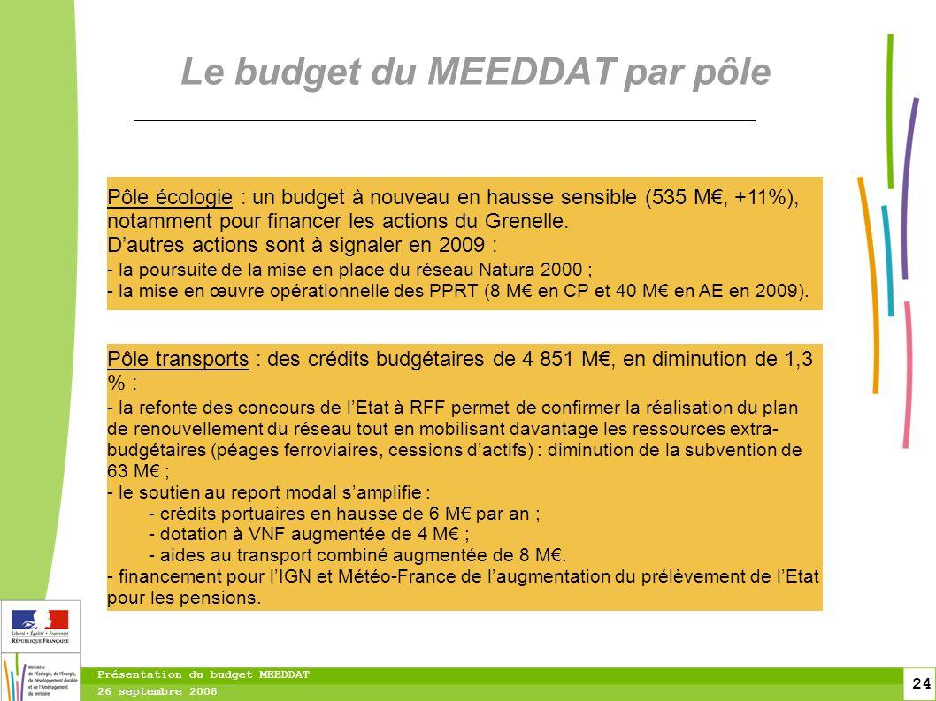 24 24 Présentation du budget MEEDDAT 26 septembre 2008 Le budget du MEEDDAT par pôle Pôle écologie : un budget à nouveau en hausse sensible (535 M, +11%), notamment pour financer les actions du Grenelle.