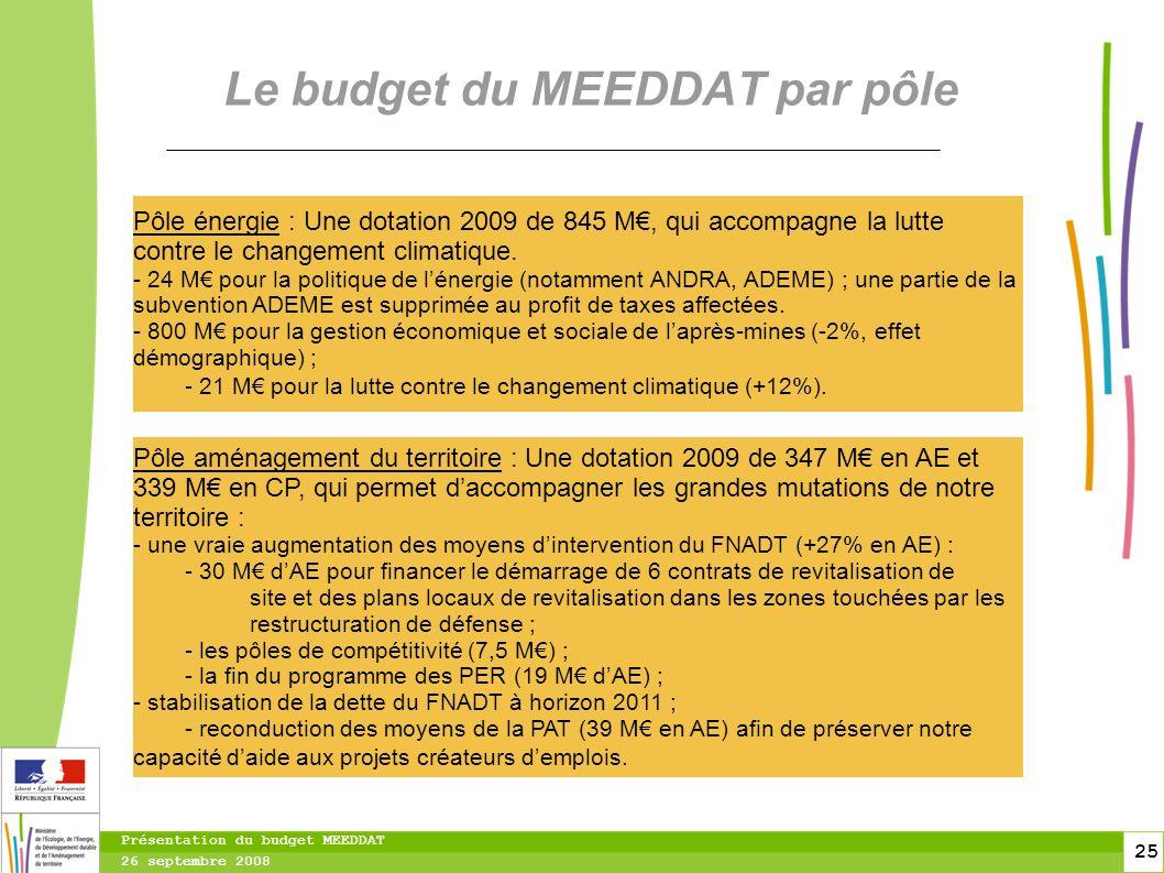 25 25 Présentation du budget MEEDDAT 26 septembre 2008 Le budget du MEEDDAT par pôle Pôle aménagement du territoire : Une dotation 2009 de 347 M en AE et 339 M en CP, qui permet daccompagner les grandes mutations de notre territoire : - une vraie augmentation des moyens dintervention du FNADT (+27% en AE) : - 30 M dAE pour financer le démarrage de 6 contrats de revitalisation de site et des plans locaux de revitalisation dans les zones touchées par les restructuration de défense ; - les pôles de compétitivité (7,5 M) ; - la fin du programme des PER (19 M dAE) ; - stabilisation de la dette du FNADT à horizon 2011 ; - reconduction des moyens de la PAT (39 M en AE) afin de préserver notre capacité daide aux projets créateurs demplois.