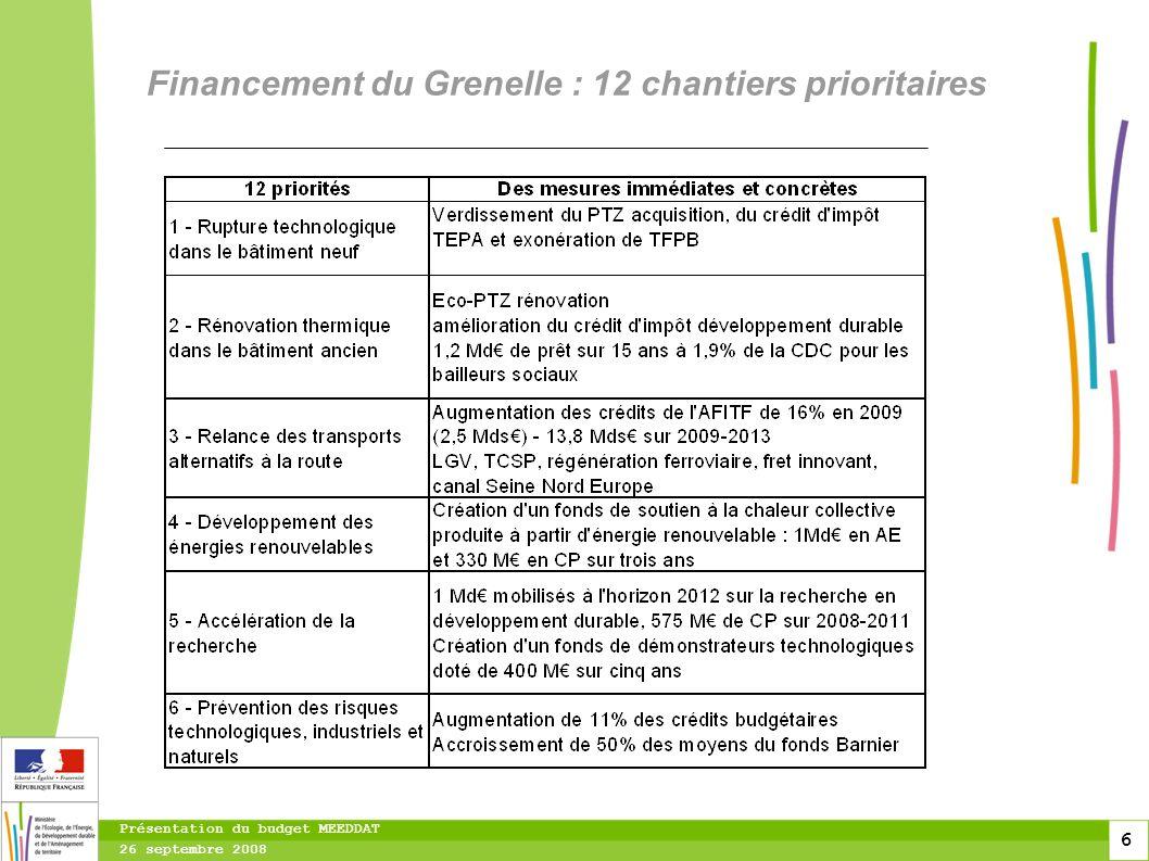 6 6 6 Présentation du budget MEEDDAT 26 septembre 2008 Financement du Grenelle : 12 chantiers prioritaires
