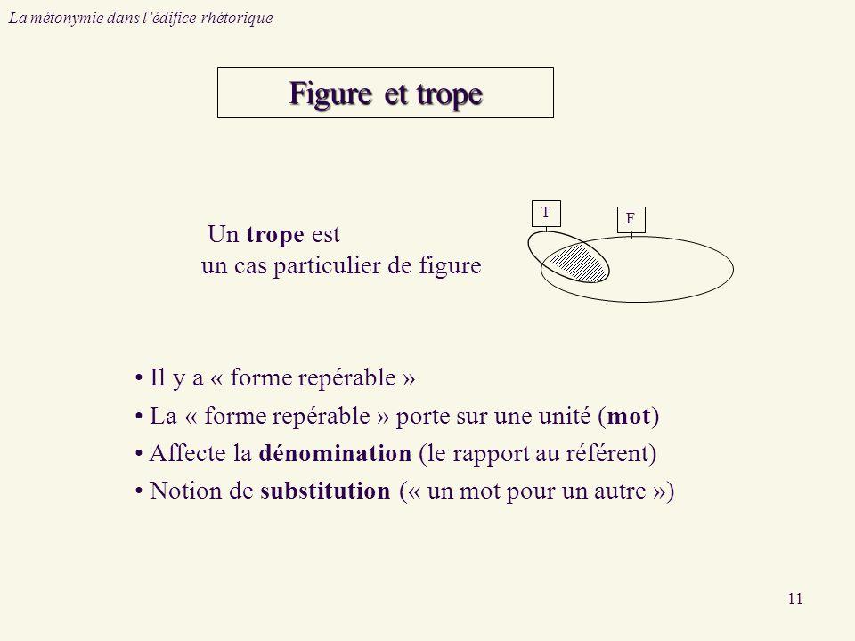 11 Figure et trope Un trope est un cas particulier de figure Il y a « forme repérable » La « forme repérable » porte sur une unité (mot) Affecte la dénomination (le rapport au référent) Notion de substitution (« un mot pour un autre ») TF La métonymie dans lédifice rhétorique