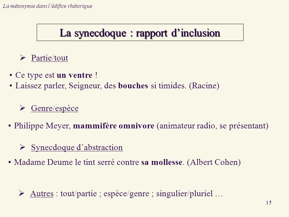 15 La métonymie dans lédifice rhétorique La synecdoque : rapport dinclusion Philippe Meyer, mammifère omnivore (animateur radio, se présentant) Madame