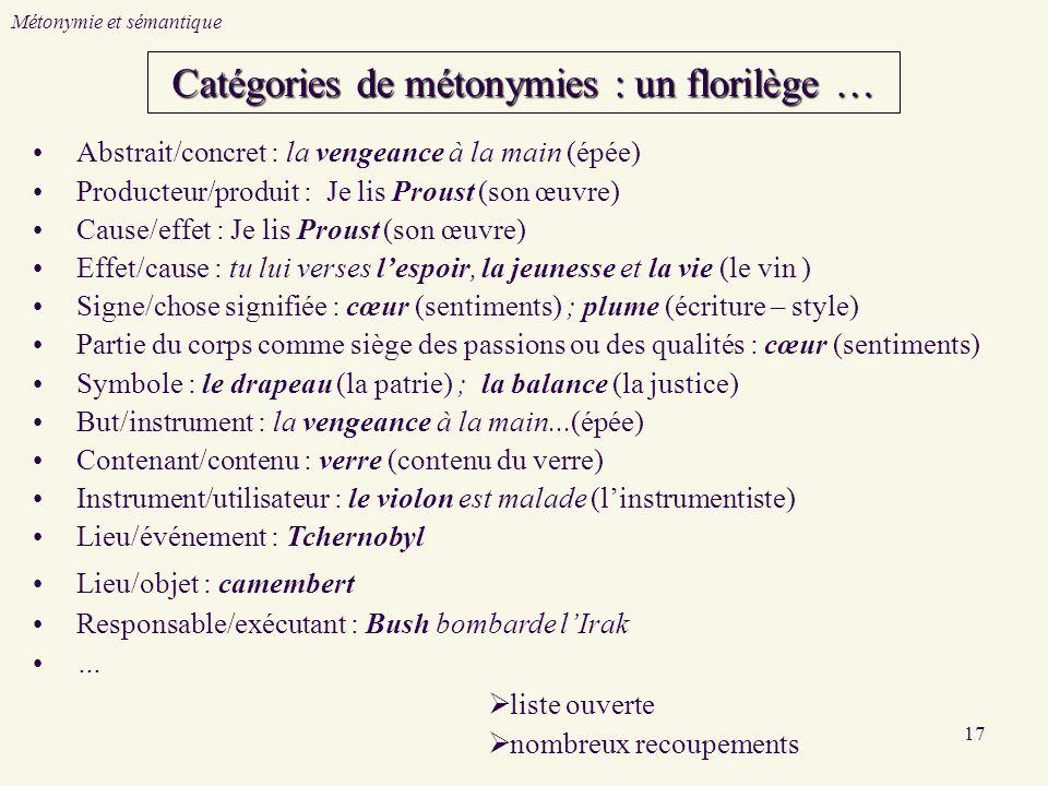 17 Catégories de métonymies : un florilège … Abstrait/concret : la vengeance à la main (épée) Producteur/produit : Je lis Proust (son œuvre) Cause/eff