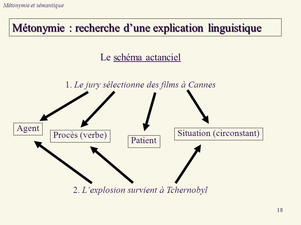 18 Métonymie et sémantique Procès (verbe) 1.