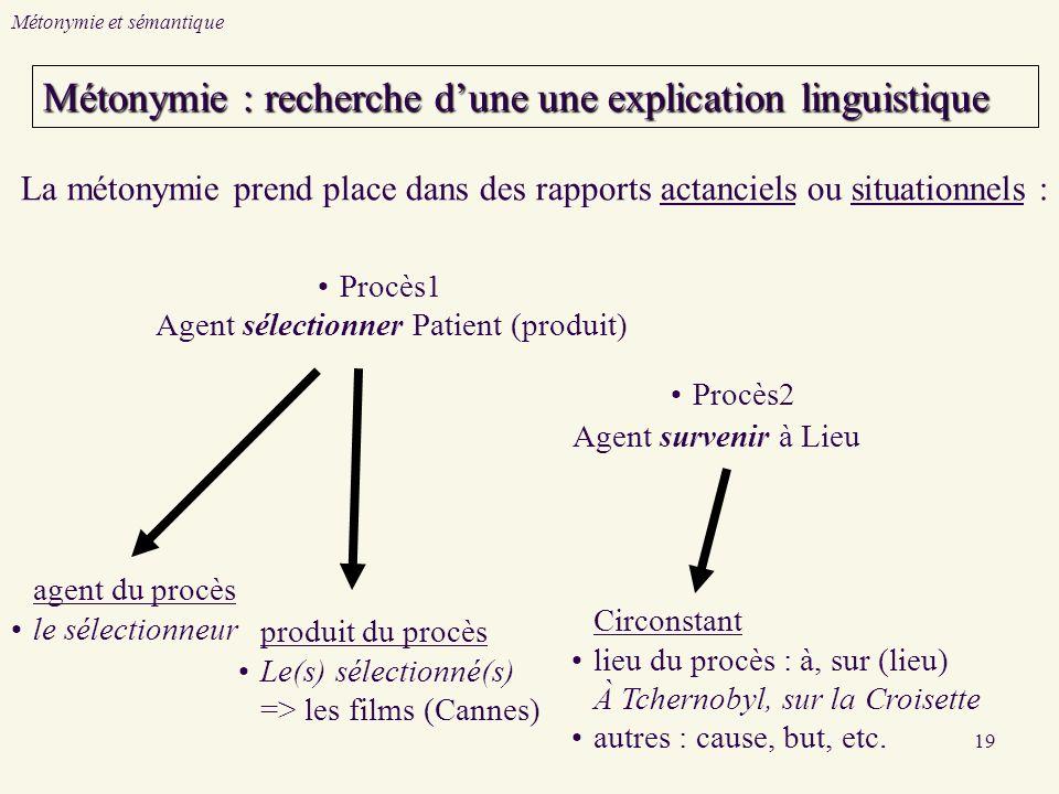 19 La métonymie prend place dans des rapports actanciels ou situationnels : agent du procès le sélectionneur produit du procès Le(s) sélectionné(s) => les films (Cannes) Circonstant lieu du procès : à, sur (lieu) À Tchernobyl, sur la Croisette autres : cause, but, etc.
