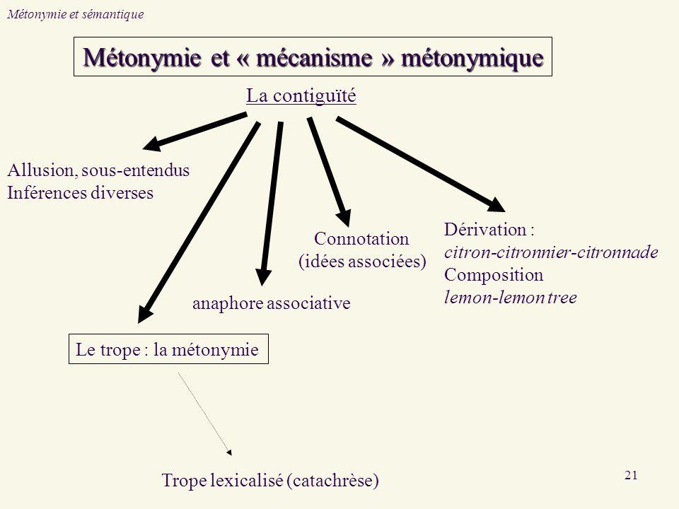21 La contiguïté Allusion, sous-entendus Inférences diverses Le trope : la métonymie anaphore associative Dérivation : citron-citronnier-citronnade Co
