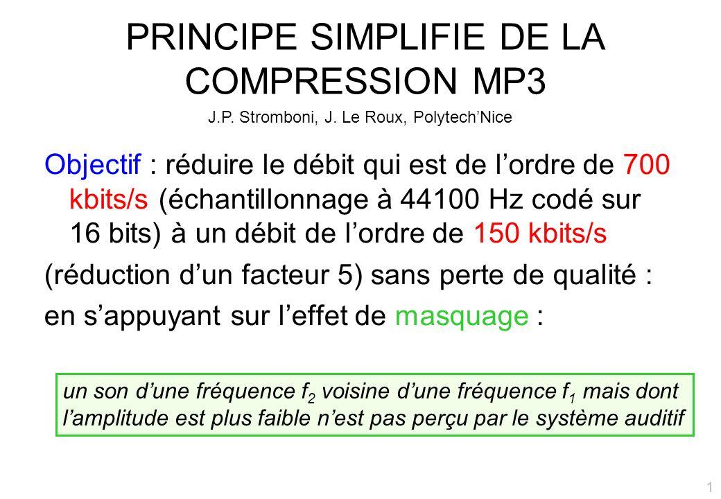PRINCIPE SIMPLIFIE DE LA COMPRESSION MP3 Objectif : réduire le débit qui est de lordre de 700 kbits/s (échantillonnage à 44100 Hz codé sur 16 bits) à un débit de lordre de 150 kbits/s (réduction dun facteur 5) sans perte de qualité : en sappuyant sur leffet de masquage : un son dune fréquence f 2 voisine dune fréquence f 1 mais dont lamplitude est plus faible nest pas perçu par le système auditif J.P.