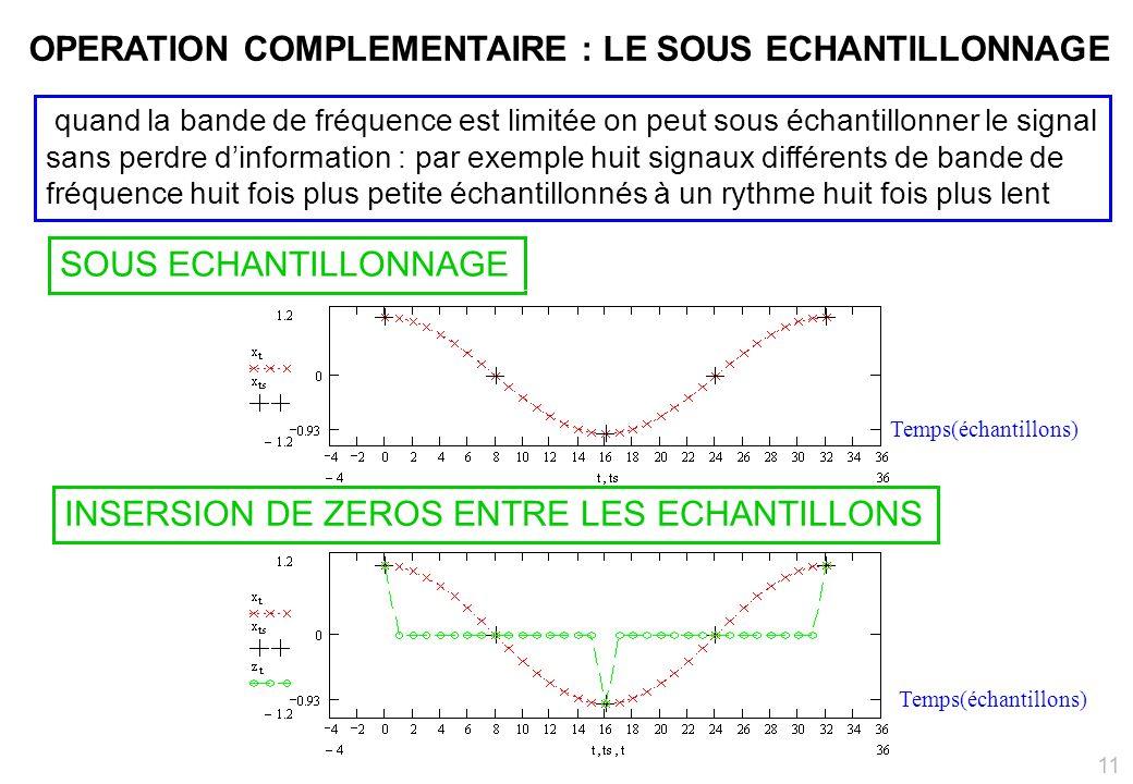 SOUS ECHANTILLONNAGE INSERSION DE ZEROS ENTRE LES ECHANTILLONS quand la bande de fréquence est limitée on peut sous échantillonner le signal sans perdre dinformation : par exemple huit signaux différents de bande de fréquence huit fois plus petite échantillonnés à un rythme huit fois plus lent OPERATION COMPLEMENTAIRE : LE SOUS ECHANTILLONNAGE Temps(échantillons) 11