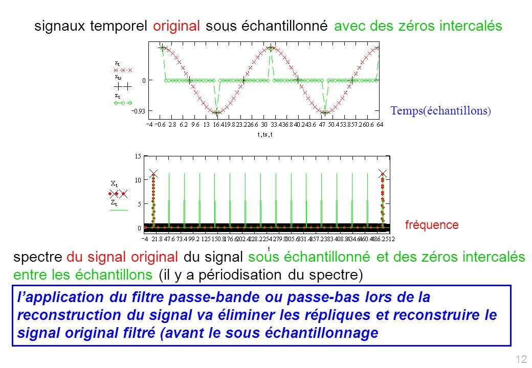 signaux temporel original sous échantillonné avec des zéros intercalés spectre du signal original du signal sous échantillonné et des zéros intercalés entre les échantillons (il y a périodisation du spectre) lapplication du filtre passe-bande ou passe-bas lors de la reconstruction du signal va éliminer les répliques et reconstruire le signal original filtré (avant le sous échantillonnage Temps(échantillons ) fréquence 12