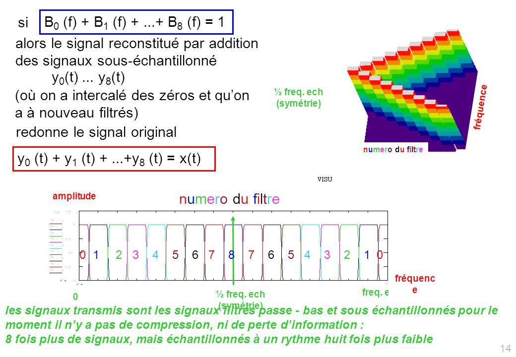 si alors le signal reconstitué par addition des signaux sous-échantillonné y 0 (t)...