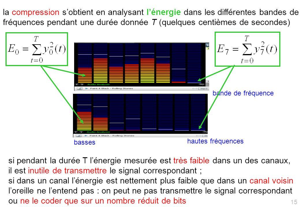 la compression sobtient en analysant lénergie dans les différentes bandes de fréquences pendant une durée donnée T (quelques centièmes de secondes) si pendant la durée T lénergie mesurée est très faible dans un des canaux, il est inutile de transmettre le signal correspondant ; si dans un canal lénergie est nettement plus faible que dans un canal voisin loreille ne lentend pas : on peut ne pas transmettre le signal correspondant ou ne le coder que sur un nombre réduit de bits bande de fréquence basses hautes fréquences 15