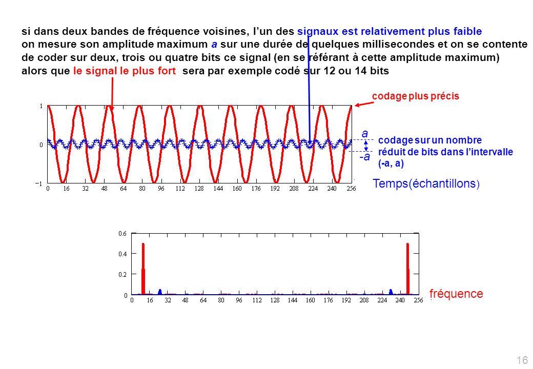 si dans deux bandes de fréquence voisines, lun des signaux est relativement plus faible on mesure son amplitude maximum a sur une durée de quelques millisecondes et on se contente de coder sur deux, trois ou quatre bits ce signal (en se référant à cette amplitude maximum) alors que le signal le plus fort sera par exemple codé sur 12 ou 14 bits Temps(échantillons ) fréquence a -a codage sur un nombre réduit de bits dans lintervalle (-a, a) codage plus précis 16