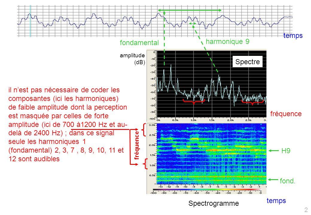 fondamental harmonique 9 Spectrogramme Spectre fond.