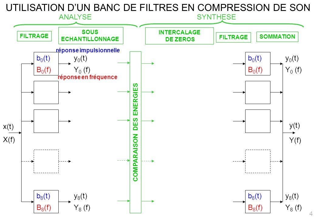 UTILISATION DUN BANC DE FILTRES EN COMPRESSION DE SON x(t) b 0 (t) B 0 (f) réponse impulsionnelle réponse en fréquence Y(f) b 8 (t) B 8 (f) y 0 (t) Y 0 (f) y 8 (t) Y 8 (f) FILTRAGE SOUS ECHANTILLONNAGE INTERCALAGE DE ZEROS FILTRAGE SOMMATION b 0 (t) B 0 (f) b 8 (t) B 8 (f) y 0 (t) Y 0 (f) y 8 (t) Y 8 (f) COMPARAISON DES ENERGIES ANALYSE SYNTHESE y(t) X(f) 4