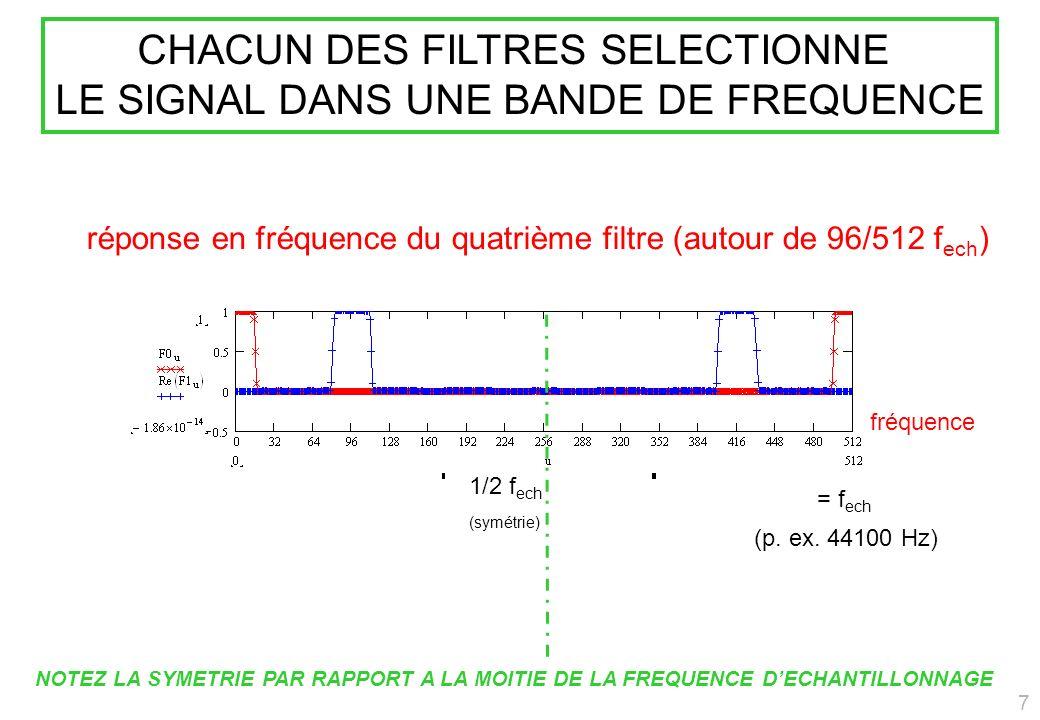 réponse en fréquence du quatrième filtre (autour de 96/512 f ech ) = f ech CHACUN DES FILTRES SELECTIONNE LE SIGNAL DANS UNE BANDE DE FREQUENCE 1/2 f ech (symétrie) NOTEZ LA SYMETRIE PAR RAPPORT A LA MOITIE DE LA FREQUENCE DECHANTILLONNAGE (p.