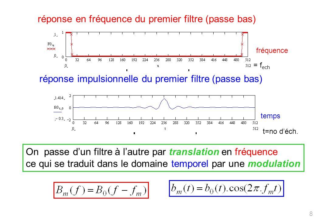 réponse en fréquence du premier filtre (passe bas) = f ech réponse impulsionnelle du premier filtre (passe bas) t=no déch.