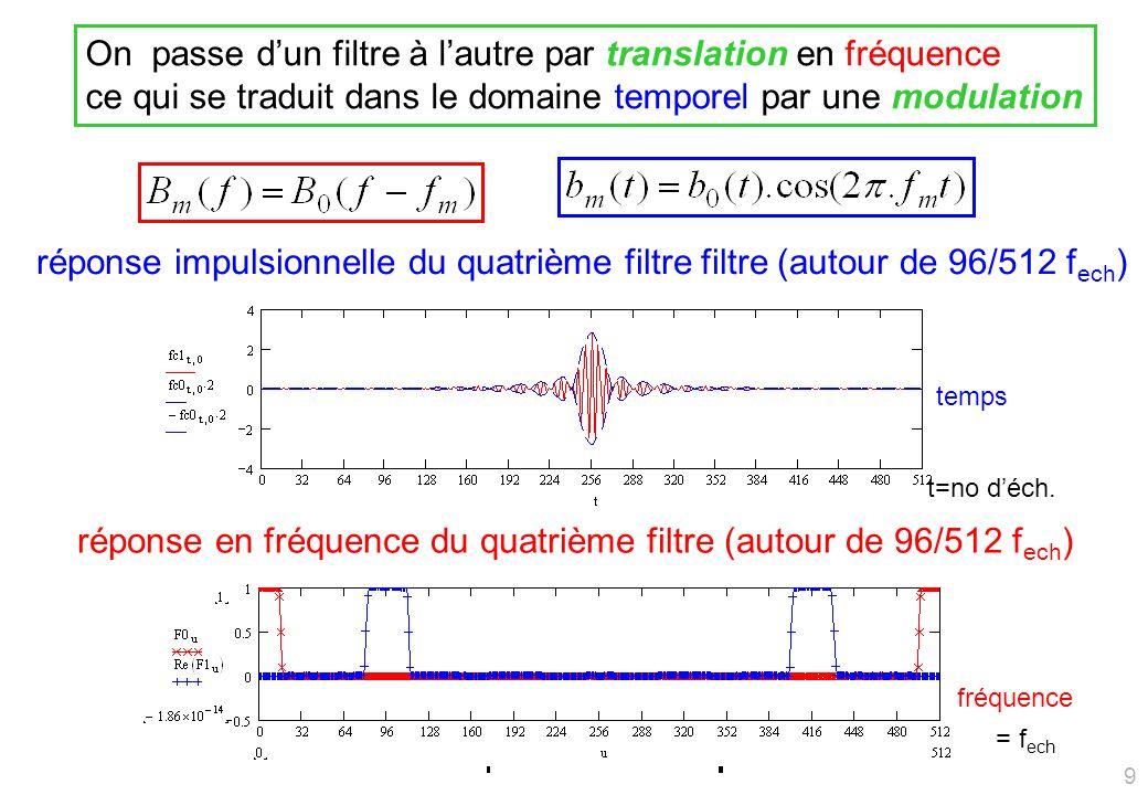 Forme Réelle des Filtres MP3 Réponse impulsionnelle des filtres (sans la modulation) Réponse en fréquence du filtre (la modulation se traduit par une translation en fréquence pour chacun des filtres) Temps(échantillons) Fréquence(kHz) (zoom: la bande de fréquence sétend jusquà 22050 Hz, il y a 32 filtres déduits par translation de celui-là) 10