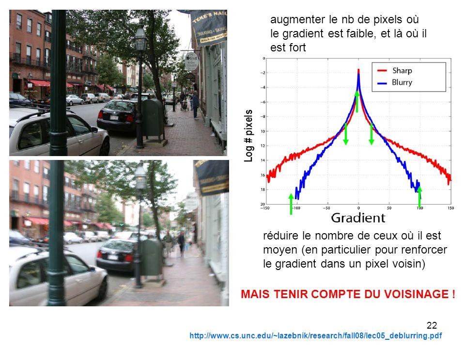 22 http://www.cs.unc.edu/~lazebnik/research/fall08/lec05_deblurring.pdf augmenter le nb de pixels où le gradient est faible, et là où il est fort rédu