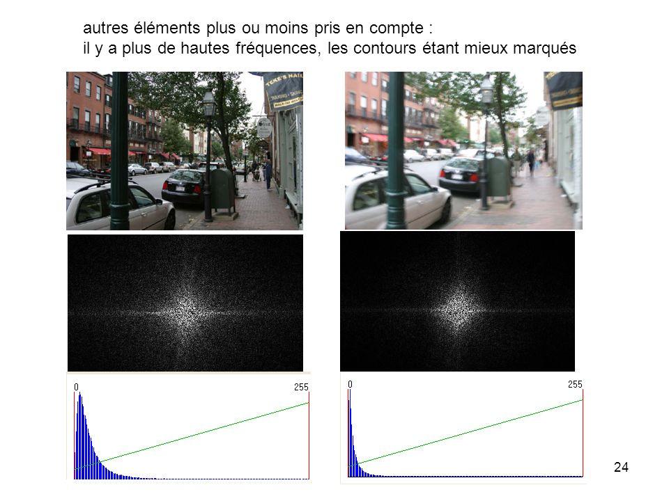 24 autres éléments plus ou moins pris en compte : il y a plus de hautes fréquences, les contours étant mieux marqués