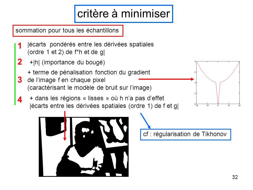 32 critère à minimiser |écarts pondérés entre les dérivées spatiales (ordre 1 et 2) de f*h et de g| + terme de pénalisation fonction du gradient de li