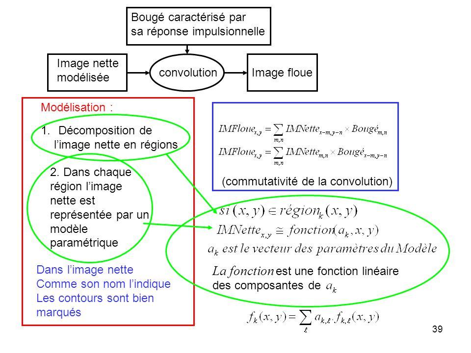 39 Image nette modélisée 1.Décomposition de limage nette en régions 2. Dans chaque région limage nette est représentée par un modèle paramétrique Modé