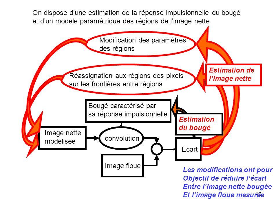 40 On dispose dune estimation de la réponse impulsionnelle du bougé et dun modèle paramétrique des régions de limage nette Modification des paramètres