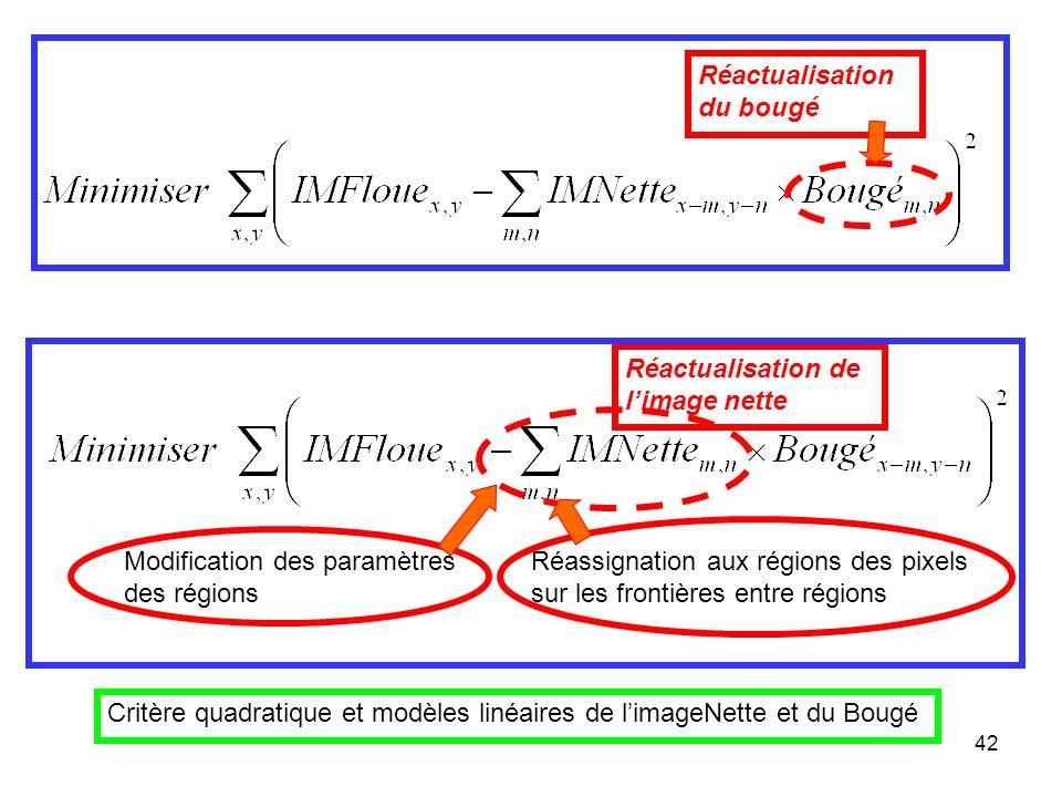 42 Réactualisation de limage nette Réactualisation du bougé Modification des paramètres des régions Réassignation aux régions des pixels sur les front
