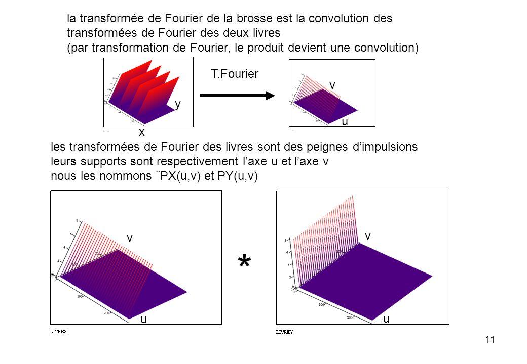 11 la transformée de Fourier de la brosse est la convolution des transformées de Fourier des deux livres (par transformation de Fourier, le produit de