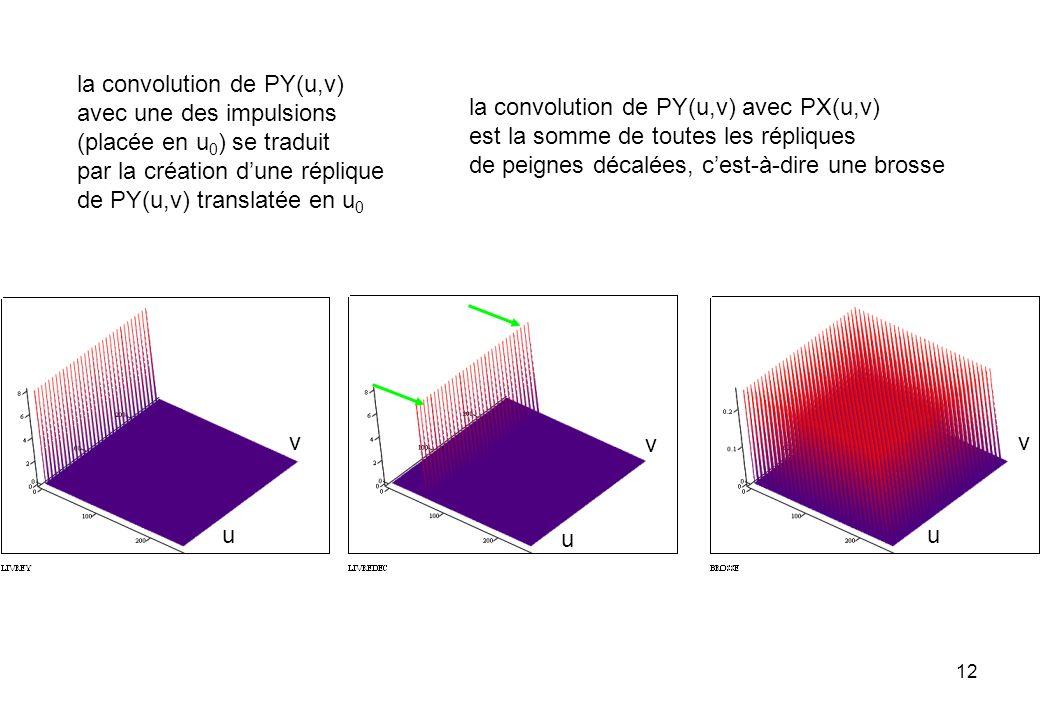12 la convolution de PY(u,v) avec une des impulsions (placée en u 0 ) se traduit par la création dune réplique de PY(u,v) translatée en u 0 la convolu