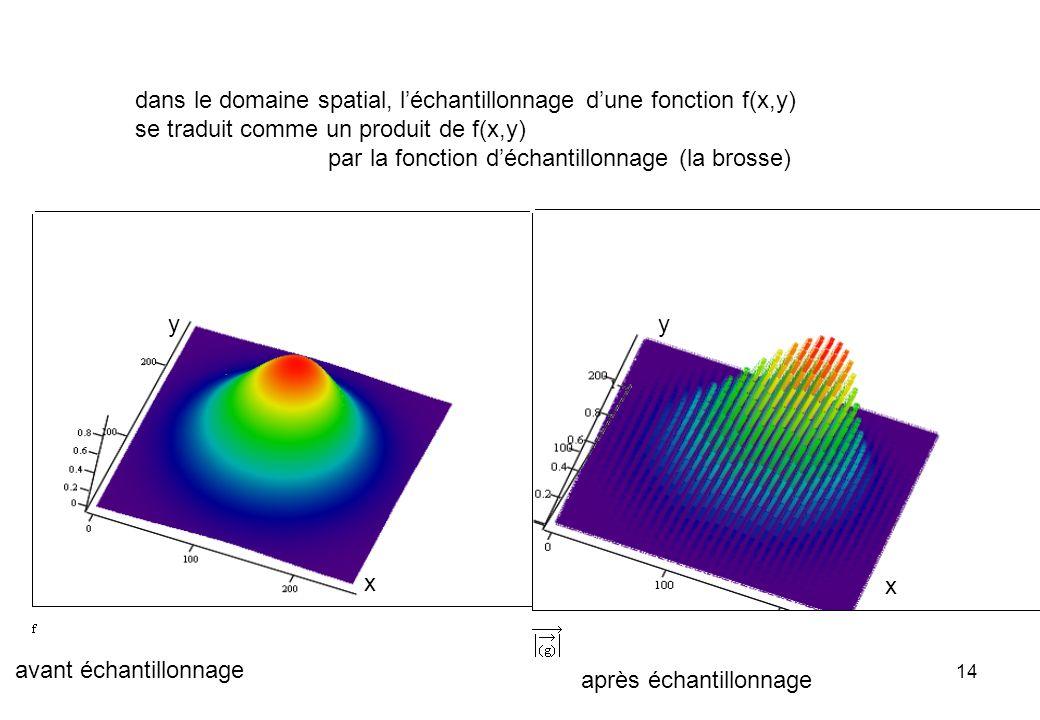 14 dans le domaine spatial, léchantillonnage dune fonction f(x,y) se traduit comme un produit de f(x,y) par la fonction déchantillonnage (la brosse) a