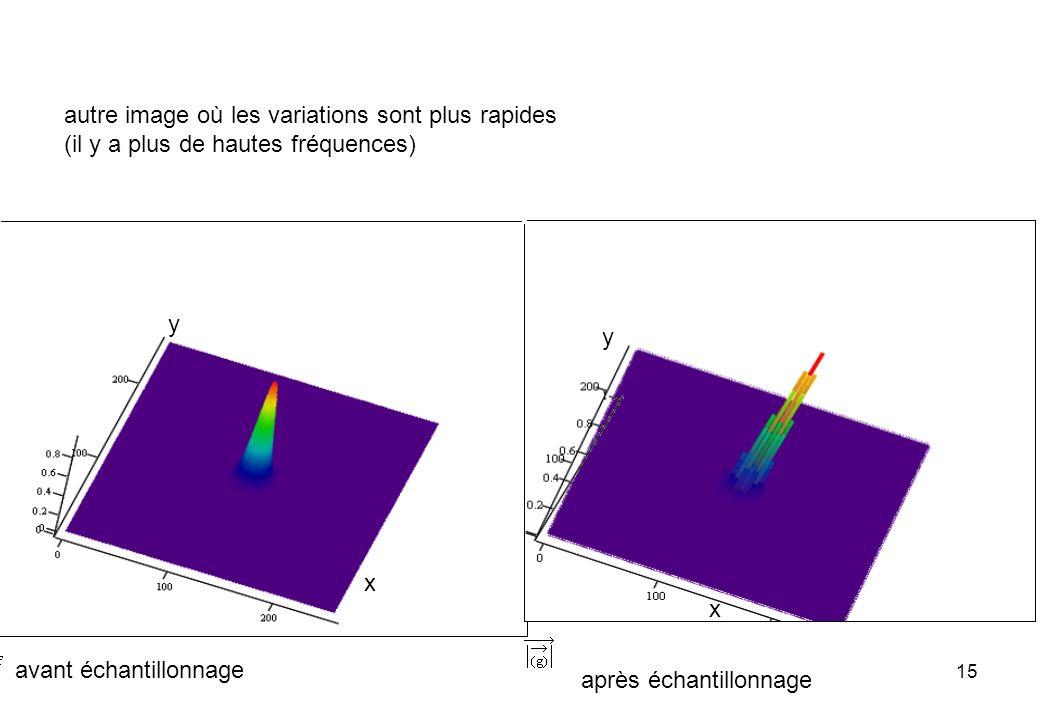 15 autre image où les variations sont plus rapides (il y a plus de hautes fréquences) avant échantillonnage après échantillonnage x y x y