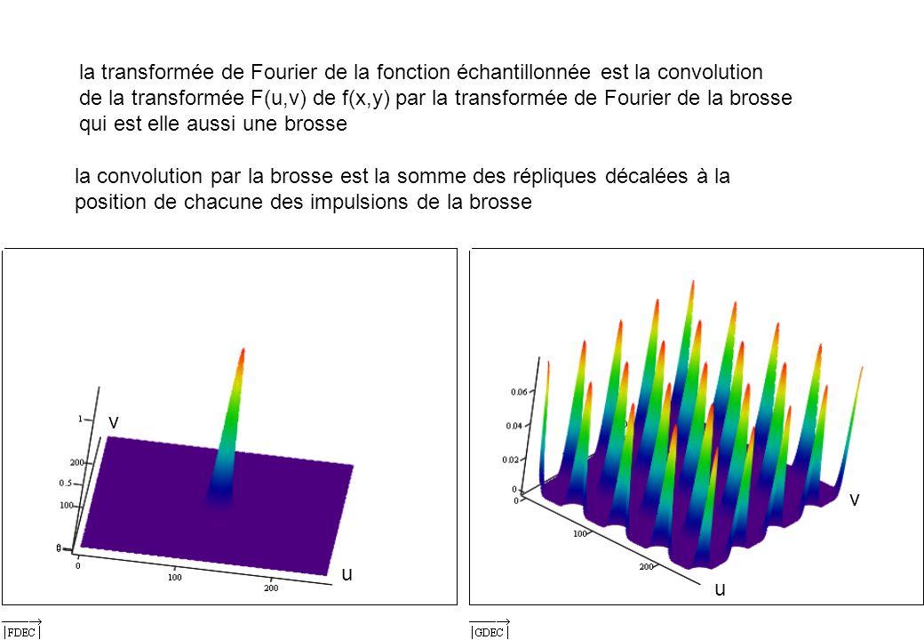 16 la transformée de Fourier de la fonction échantillonnée est la convolution de la transformée F(u,v) de f(x,y) par la transformée de Fourier de la b