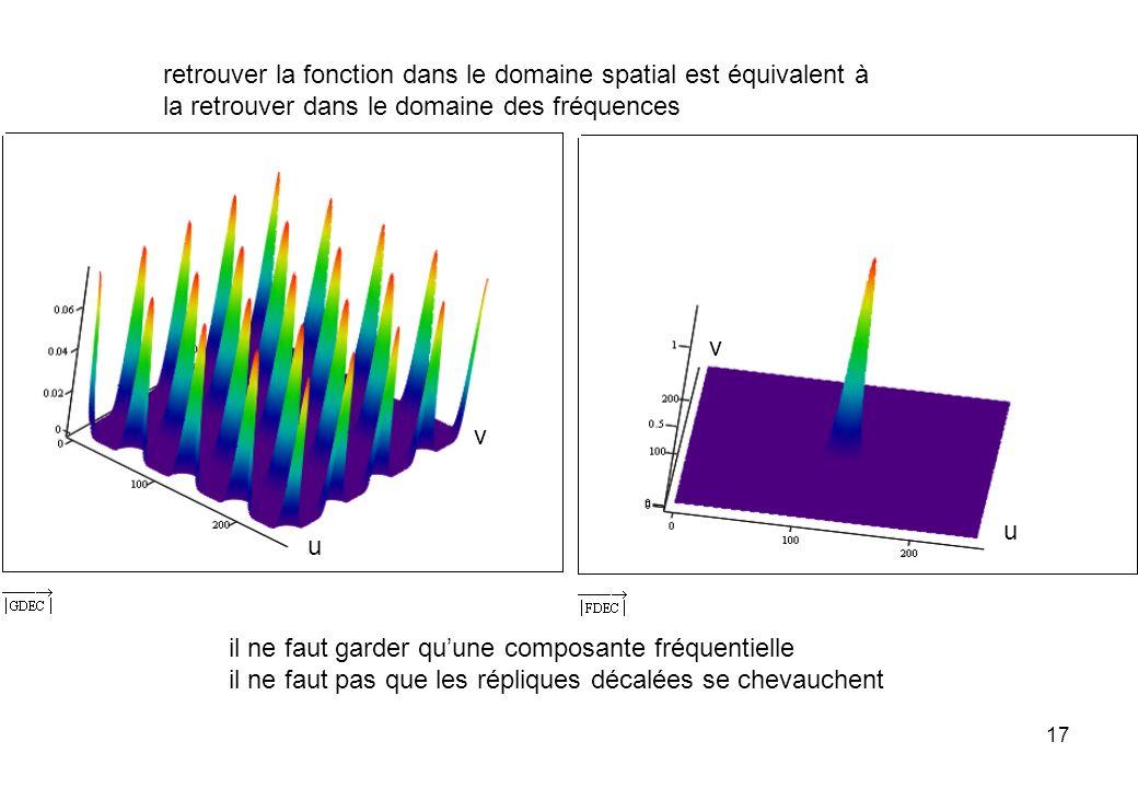 17 retrouver la fonction dans le domaine spatial est équivalent à la retrouver dans le domaine des fréquences il ne faut garder quune composante fréqu