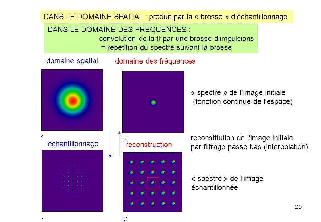 20 « spectre » de limage initiale (fonction continue de lespace) « spectre » de limage échantillonnée reconstitution de limage initiale par filtrage p
