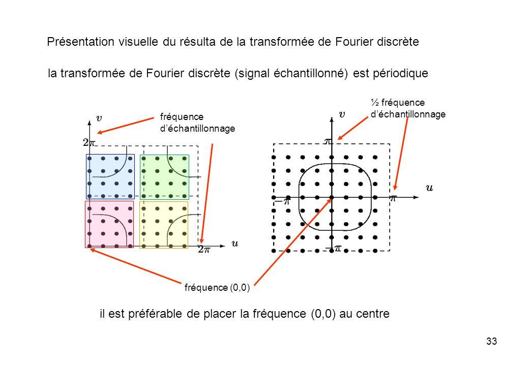33 fréquence (0,0) il est préférable de placer la fréquence (0,0) au centre Présentation visuelle du résulta de la transformée de Fourier discrète la