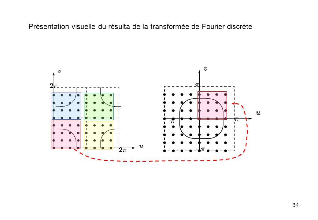34 Présentation visuelle du résulta de la transformée de Fourier discrète