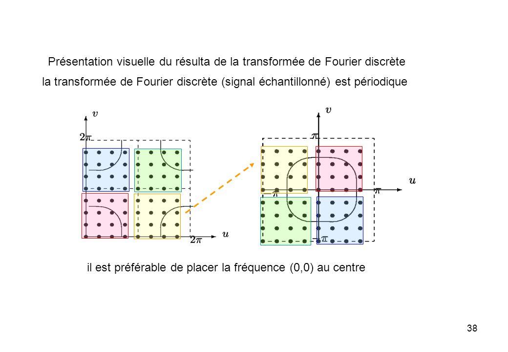 38 il est préférable de placer la fréquence (0,0) au centre Présentation visuelle du résulta de la transformée de Fourier discrète la transformée de F