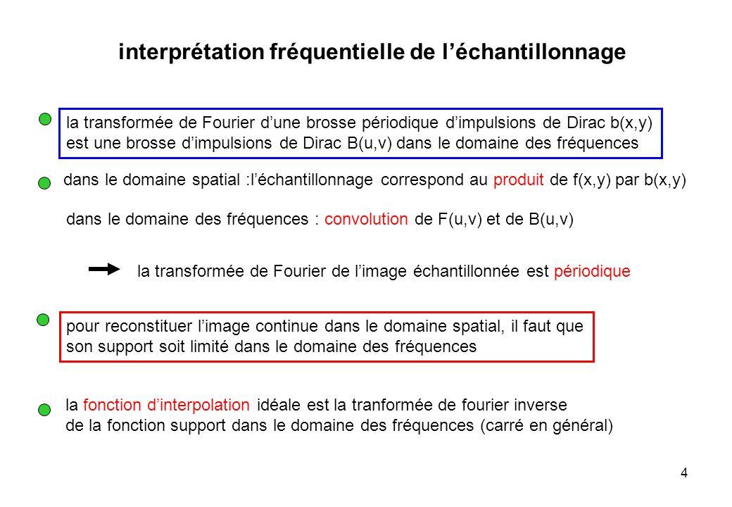 5 Fréquence Rappel du cas monodimensionnel : - léchantillonnage se traduit par la périodisation de la transformée de Fourier - pour retrouver le signal initial, il ne faut pas que les répliques se chevauchent - récupération du signal initial par filtrage passe bas