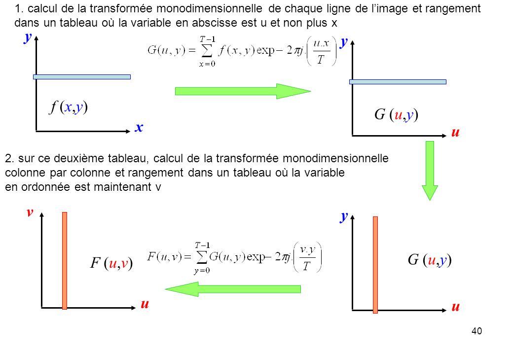 40 x y u y u y 1. calcul de la transformée monodimensionnelle de chaque ligne de limage et rangement dans un tableau où la variable en abscisse est u