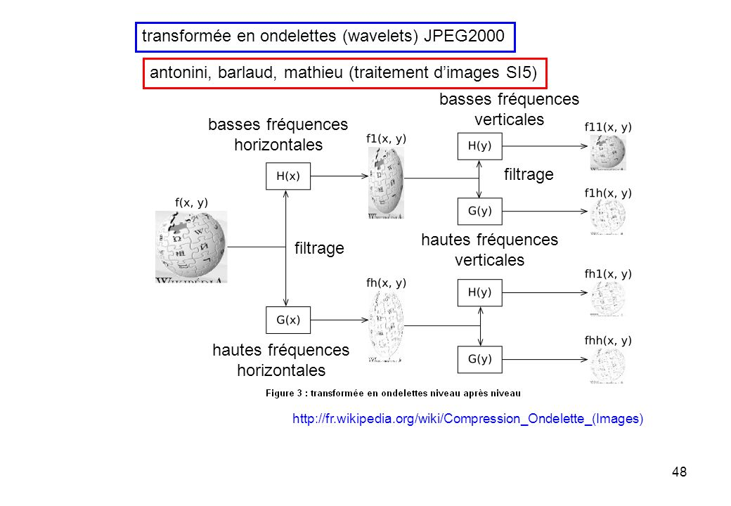 48 transformée en ondelettes (wavelets) JPEG2000 http://fr.wikipedia.org/wiki/Compression_Ondelette_(Images) antonini, barlaud, mathieu (traitement di