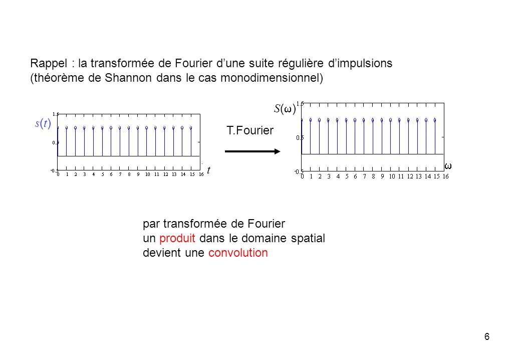 6 Rappel : la transformée de Fourier dune suite régulière dimpulsions (théorème de Shannon dans le cas monodimensionnel) par transformée de Fourier un