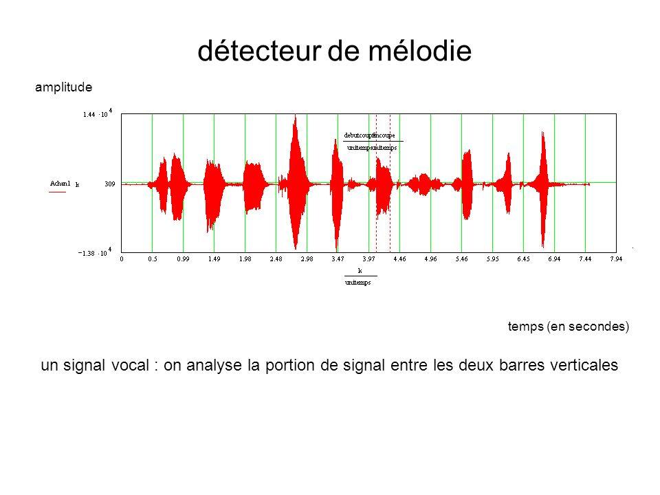 détecteur de mélodie un signal vocal : on analyse la portion de signal entre les deux barres verticales temps (en secondes) amplitude