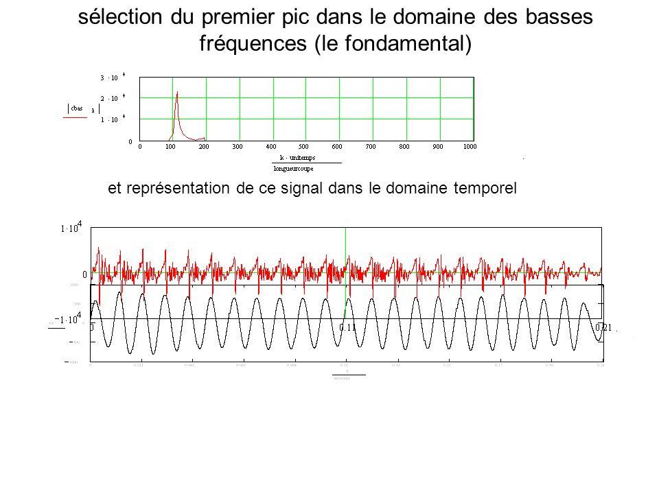 sélection du premier pic dans le domaine des basses fréquences (le fondamental) et représentation de ce signal dans le domaine temporel
