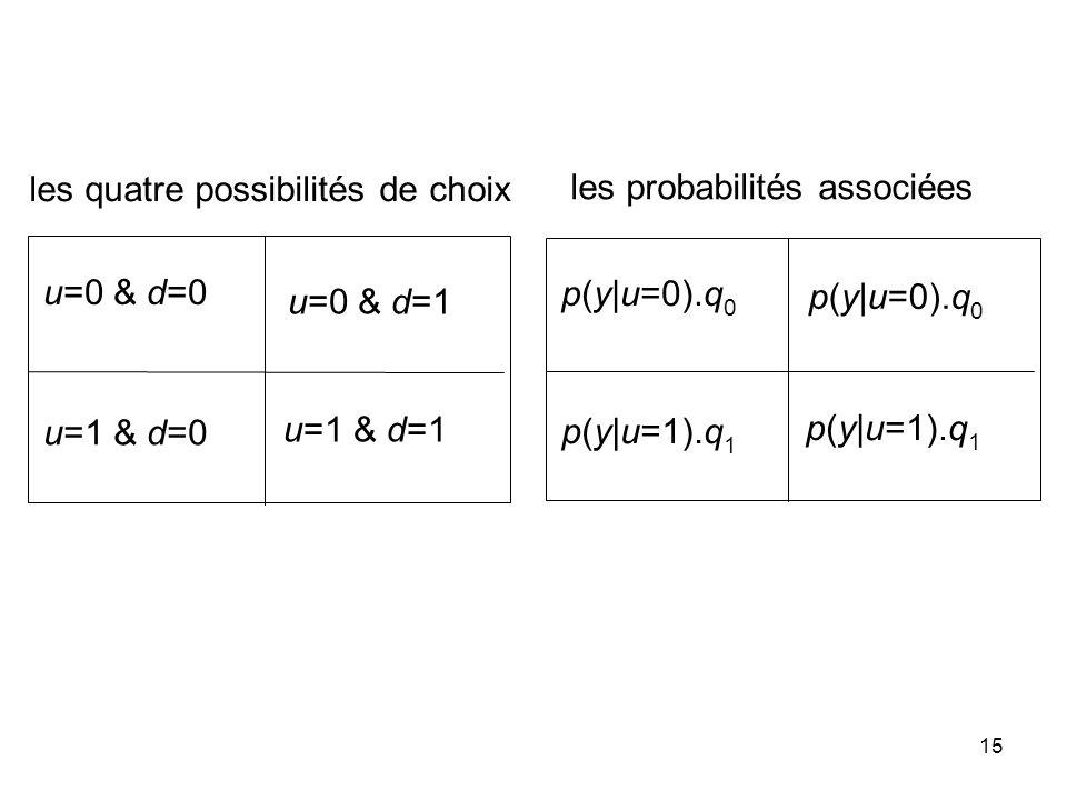 15 u=0 & d=0 u=0 & d=1 u=1 & d=0 u=1 & d=1 p(y|u=0).q 0 p(y|u=1).q 1 les quatre possibilités de choix les probabilités associées