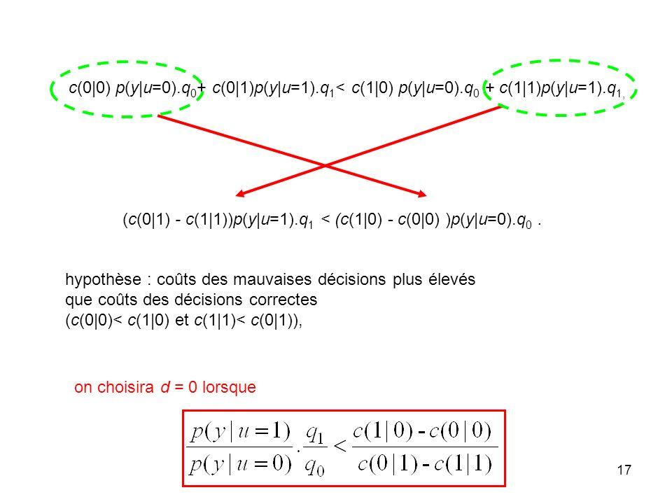 17 c(0|0) p(y|u=0).q 0 + c(0|1)p(y|u=1).q 1 < c(1|0) p(y|u=0).q 0 + c(1|1)p(y|u=1).q 1, (c(0|1) - c(1|1))p(y|u=1).q 1 < (c(1|0) - c(0|0) )p(y|u=0).q 0