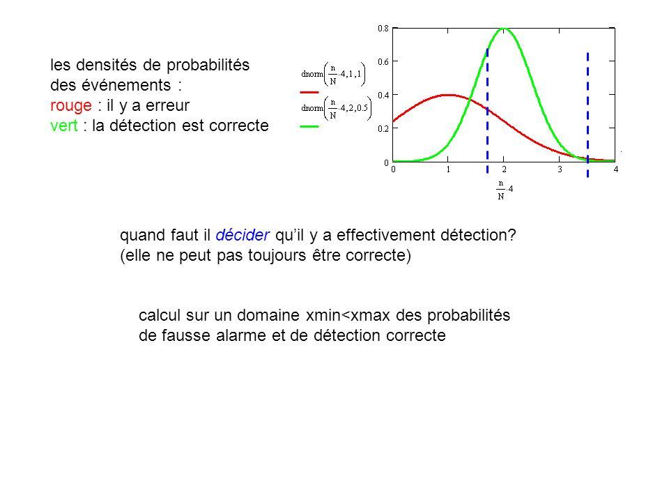 les densités de probabilités des événements : rouge : il y a erreur vert : la détection est correcte quand faut il décider quil y a effectivement déte