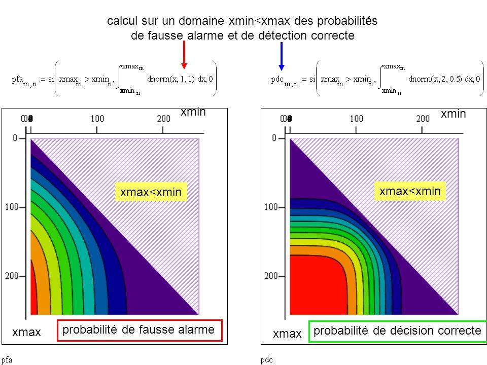 24 calcul sur un domaine xmin<xmax des probabilités de fausse alarme et de détection correcte xmax xmin xmax<xmin probabilité de fausse alarme probabi